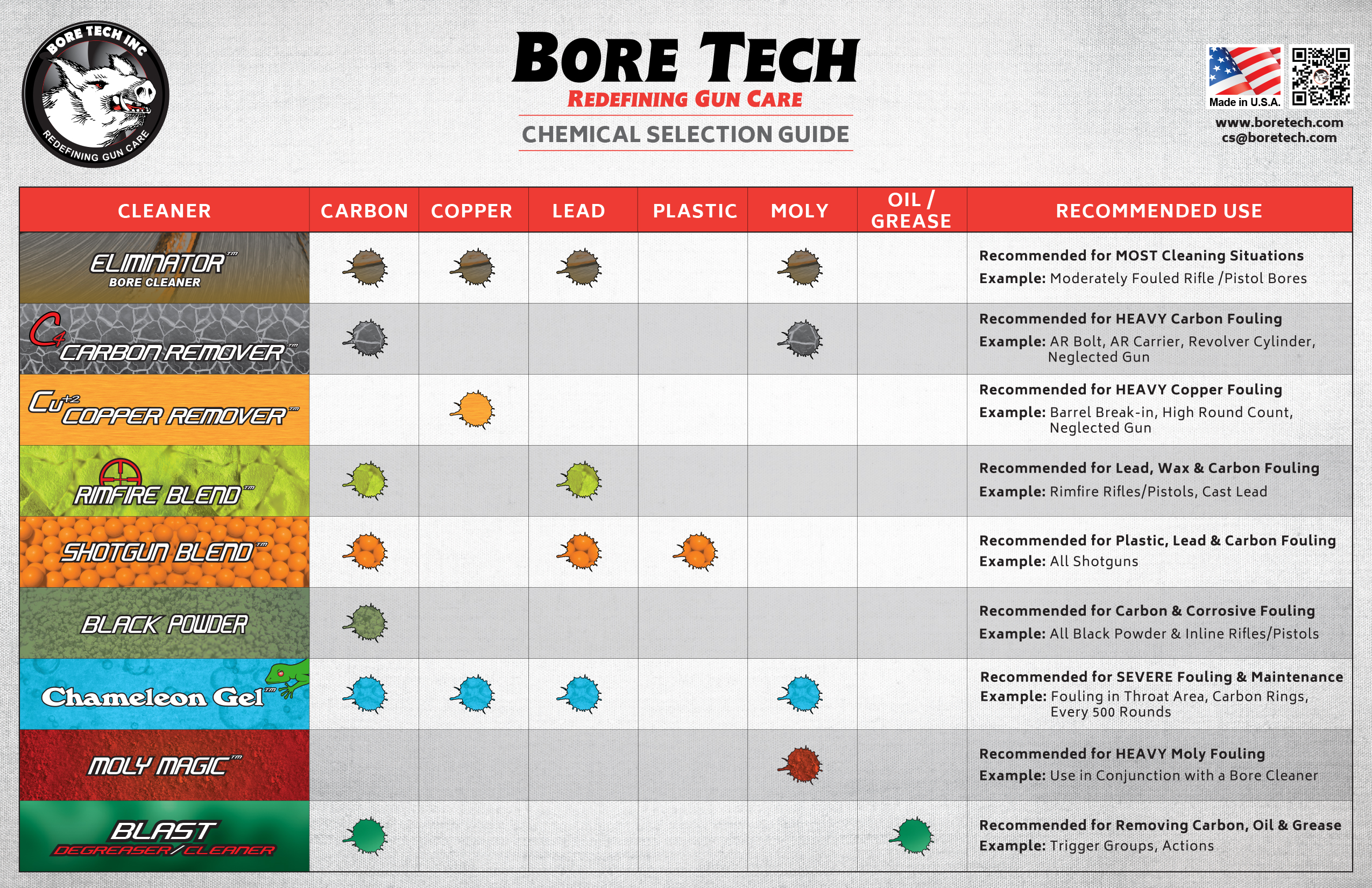 Bore Tech Eliminator Bore Cleaner The Best Gun Cleaning Solvent